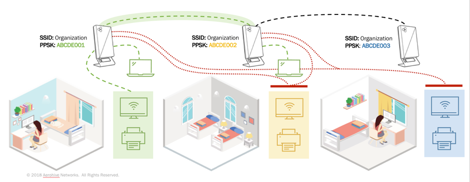 What is a Room Area Network (RAN)? - Aerohive Blog | Aerohive Blog