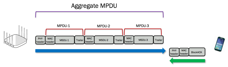 A MPDU Quickly Became The Most Commonly Used Method Of Frame Aggregation Because There Is Less Retransmission Overhead When Block Acknowledgements Are