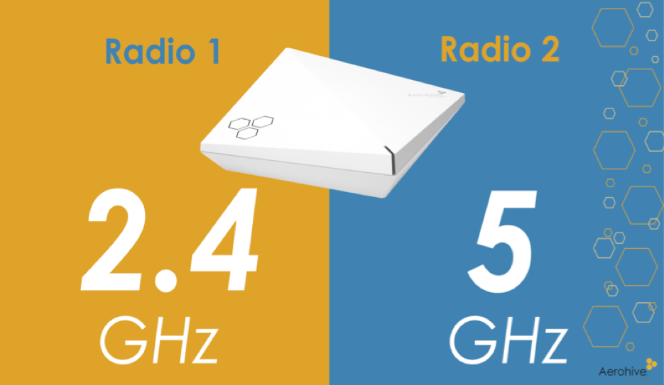 Suffering From Wi-Fi Congestion? Dual 5 GHz Radios Can Help